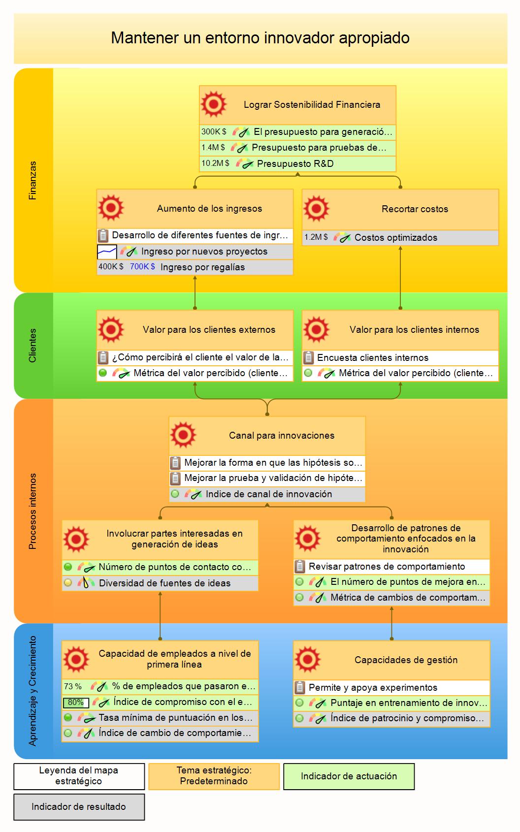 Cómo Medir y Manejar Innovaciones con KPIs