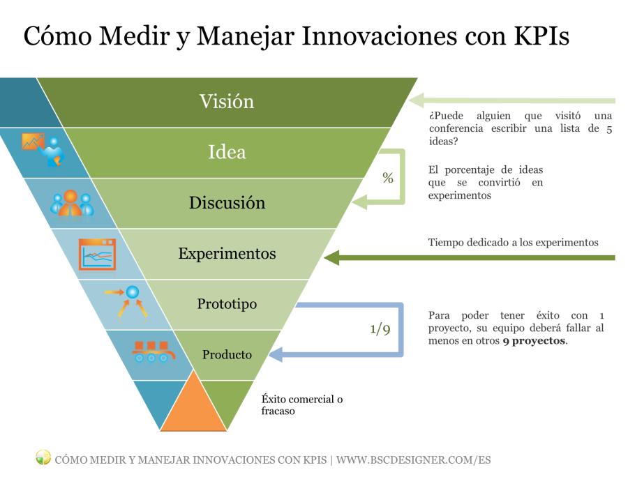 Cómo encontrar buenos KPIs para medir innovaciones