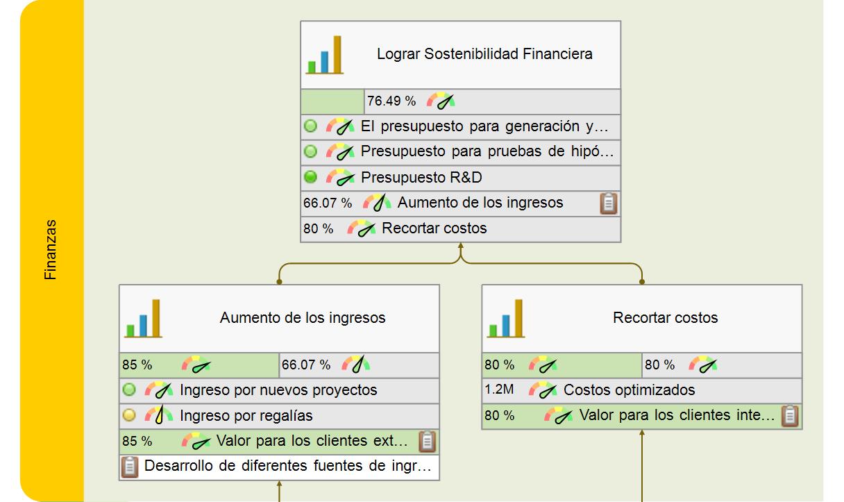 Presentación de aspectos financieros de la innovación en el mapa de estrategia