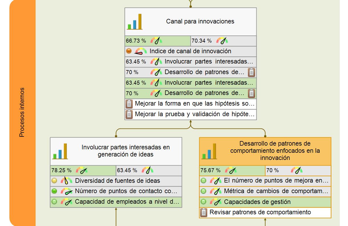 Preparación de procesos comerciales internos para innovaciones