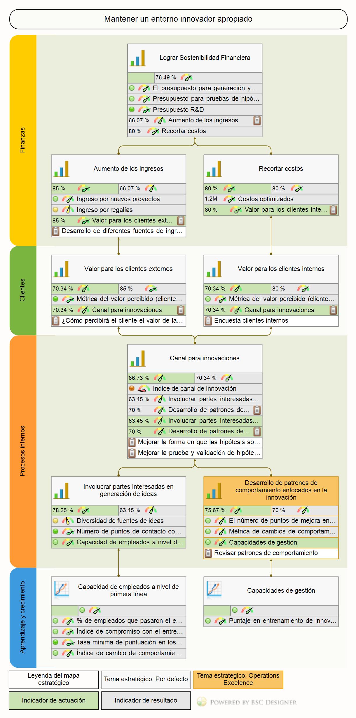 Un ejemplo de un mapa de estrategias para innovaciones