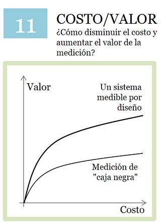 Costo vs valor de medición