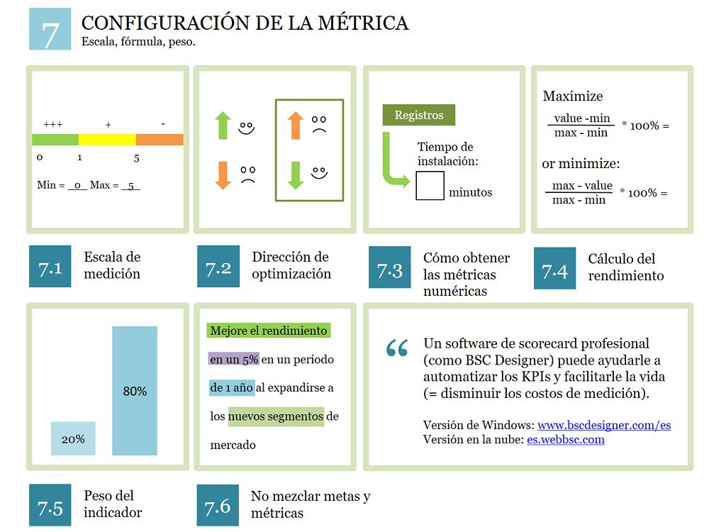 Configurar una métrica: escala, peso, fórmula de rendimiento