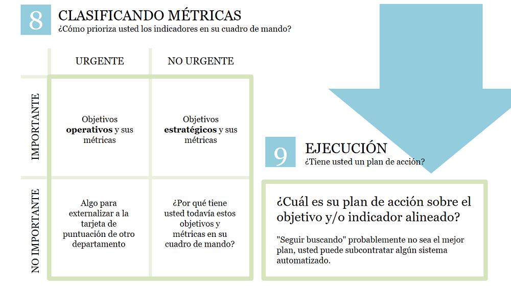 Clasificar métricas en operaciones estratégicas. Se necesita un plan de acción para el KPI