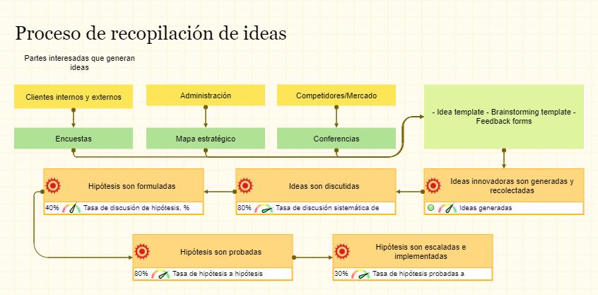 El mapa de proceso muestra la forma en que las ideas innovadoras se recopilan y prueban en su organización
