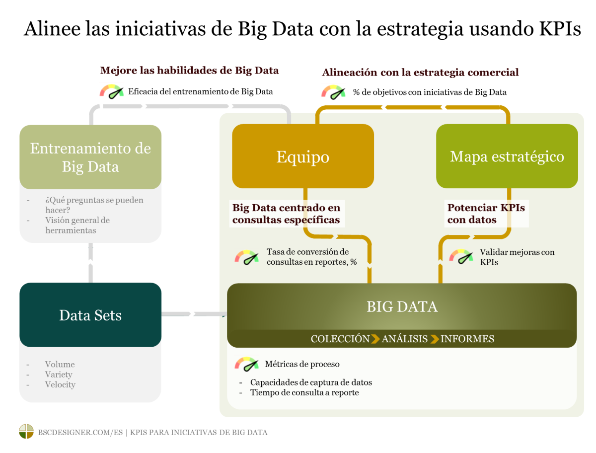 KPIs para iniciativas de Big Data
