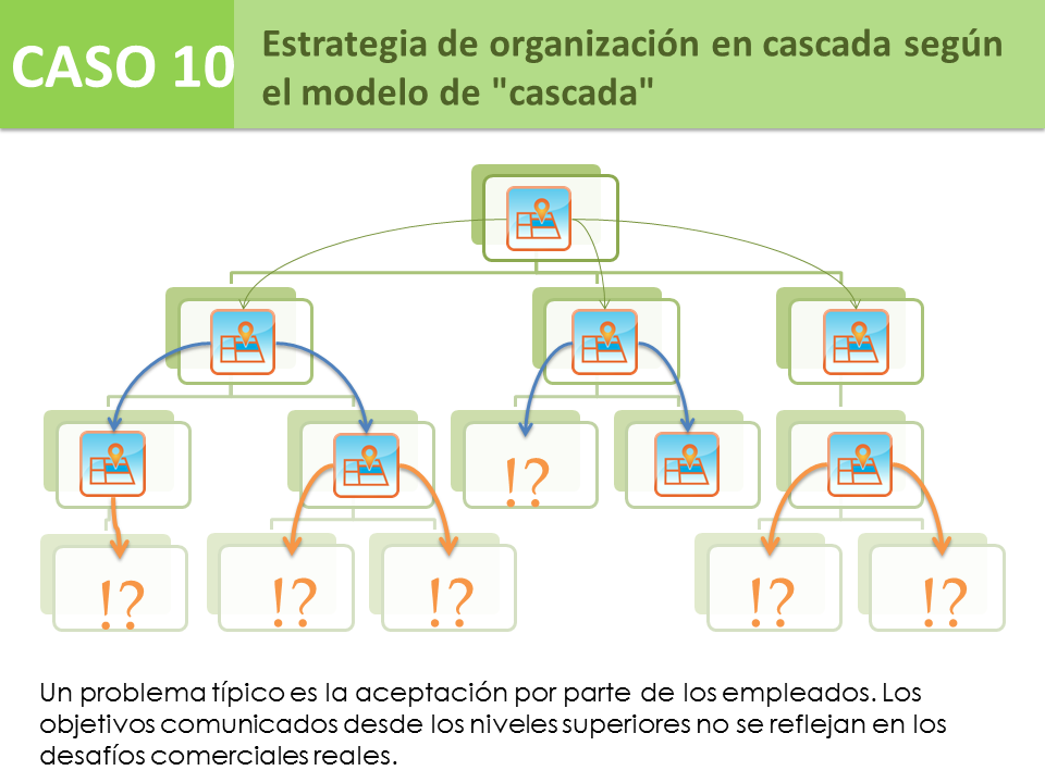 "Caso 10 - Estrategia en cascada por ""waterfall"" model"