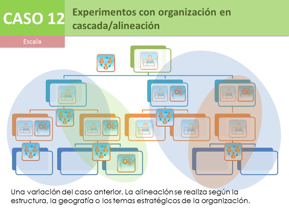 Caso 12 - Experimentos con organización en cascada/alineación