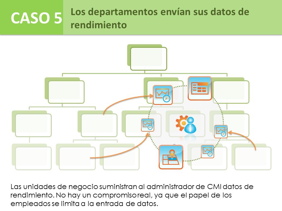Caso 5 - Los departamentos envían sus datos de rendimiento