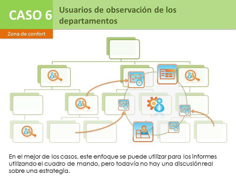 Caso 6 – Usuarios de observación de los departamentos
