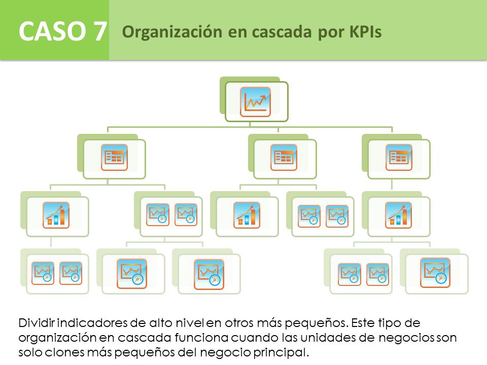 Caso 7 – Organización en cascada por KPIs