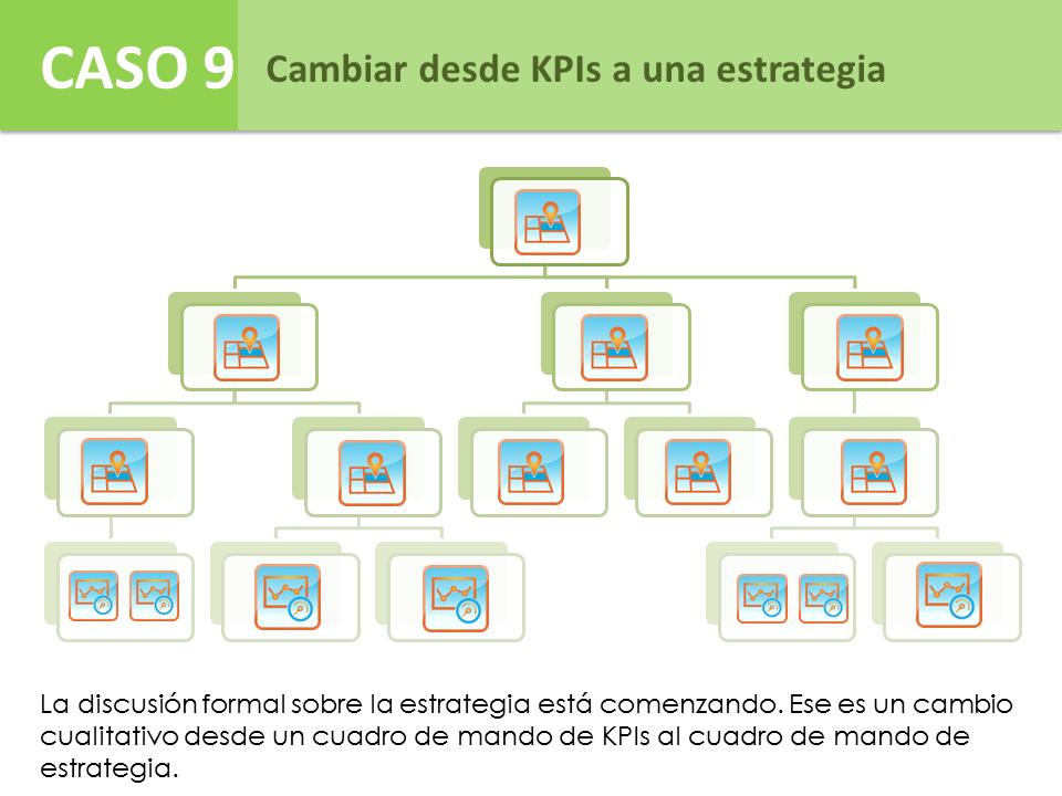 Caso 9 - Cambio desde KPIs a una estrategia