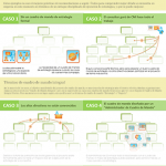 Infografía: 12 ejemplos de cuadros de mando integral en Cascada