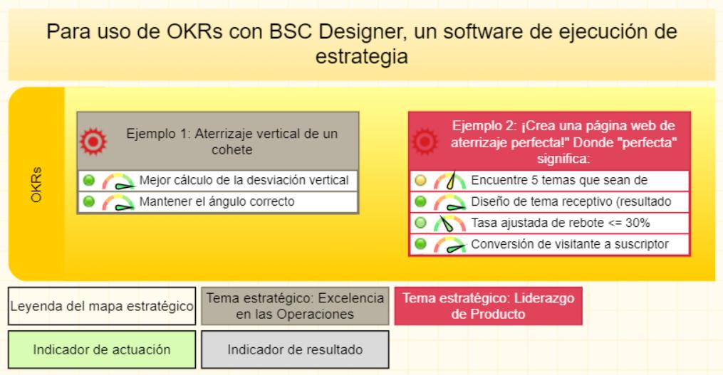 Mapa con OKRs en BSC Designer