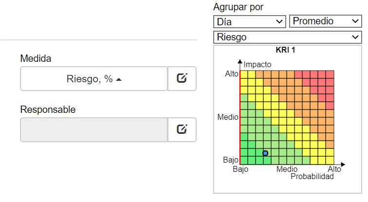 Diagrama de riesgo en BSC Designer