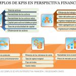 Lista de indicadores KPIs en perspectiva financiera