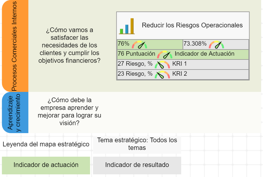 KRI alineado con un objetivo en el mapa estratégico