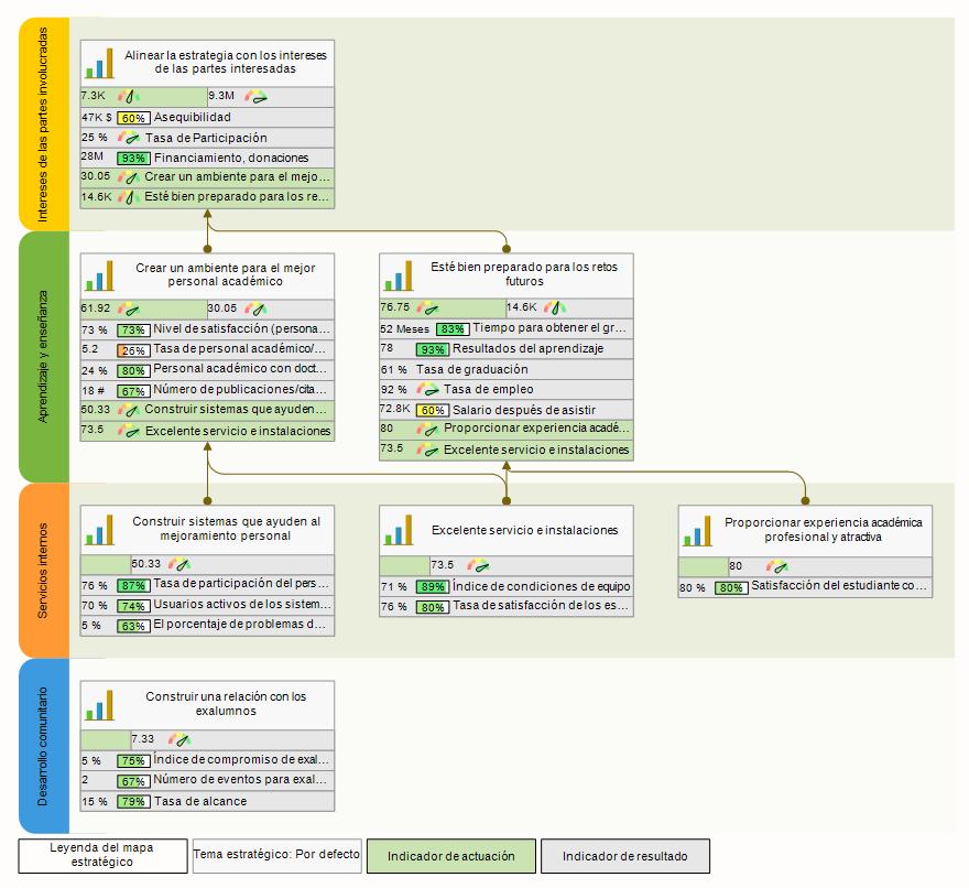 Mapa Estratégico del Cuadro de Mando Integral automatizado con BSC Designer
