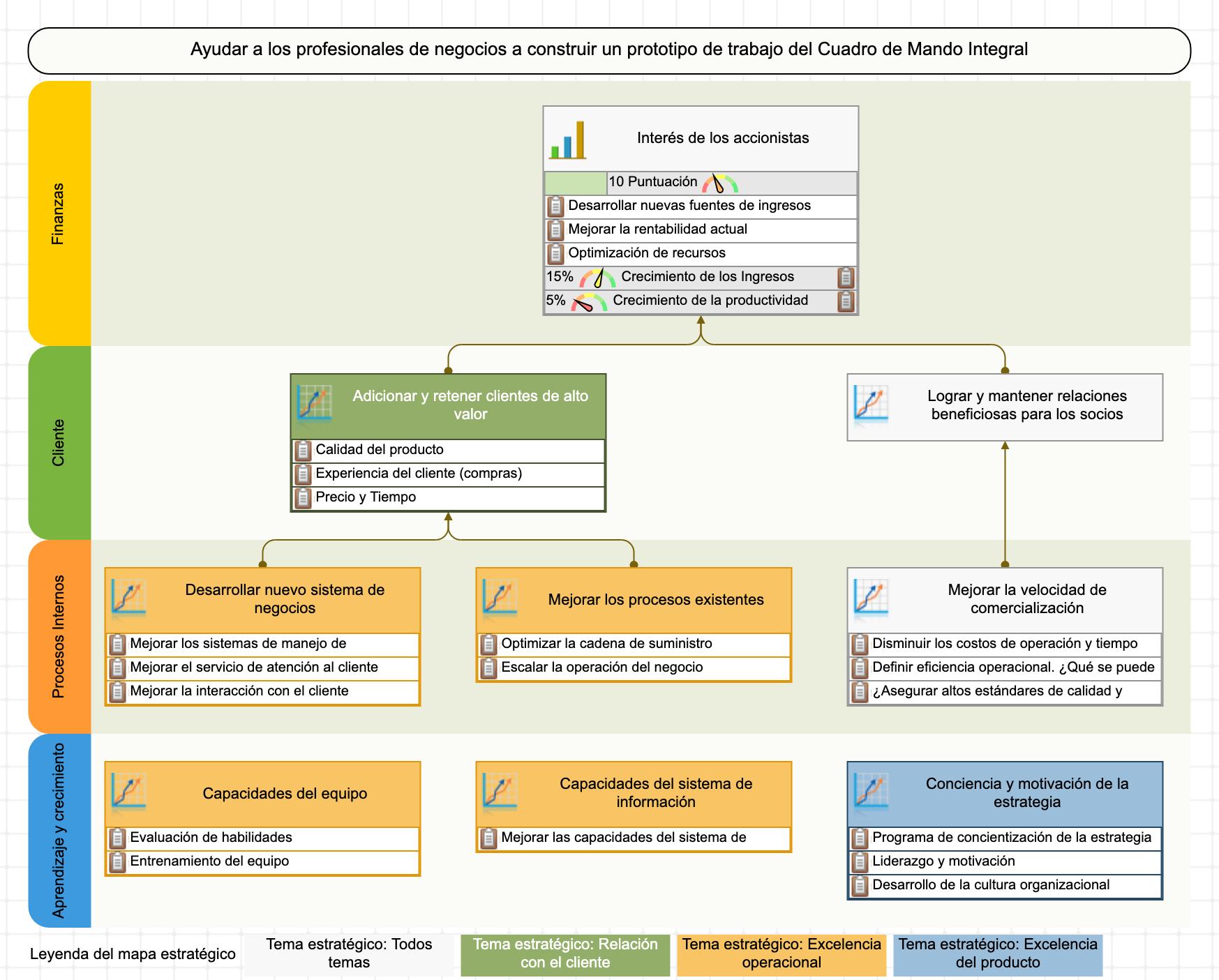 El mapa estratégico del Cuadro de Mando Integral con cuatro perspectivas
