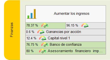 Objetivo financiero del banco y KPIs