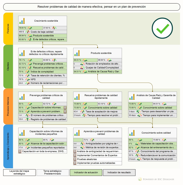 Cuadro de Mando Integral (Mapa Estratégico) para Calidad