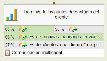 Domine los puntos de contacto del cliente