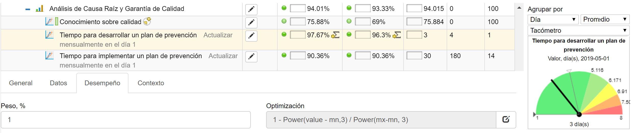 Fórmula personalizada para el indicador