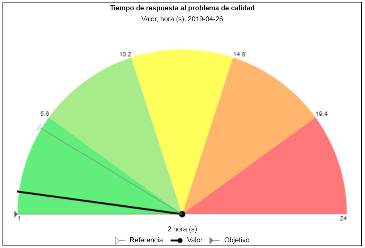 Tiempo de respuesta del indicador de calidad