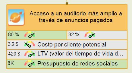 Objetivo de acceder a un auditorio más amplio a través de anuncios pagados