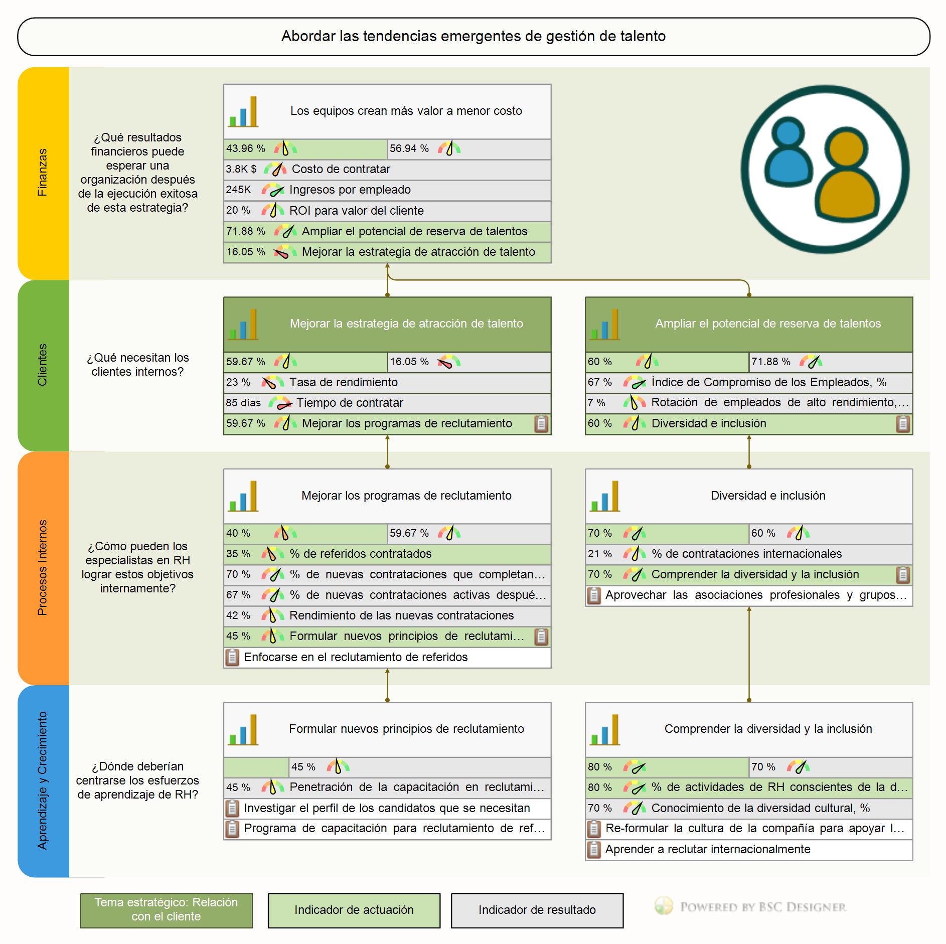 Mapa Estratégico de Cuadro de Mando Integral para RH