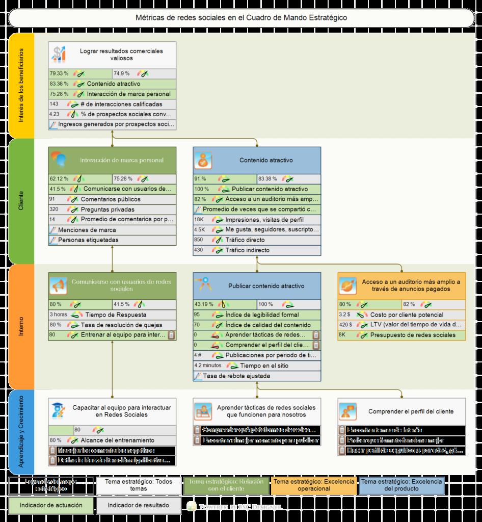 Un ejemplo de mapa estratégico para redes sociales