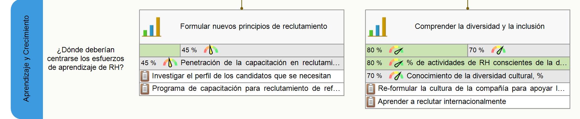 Objetivos de la perspectiva de aprendizaje de cuadro de mando para RH