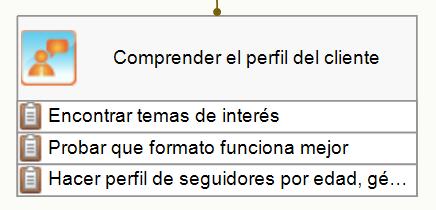 Entender el objetivo del perfil del cliente