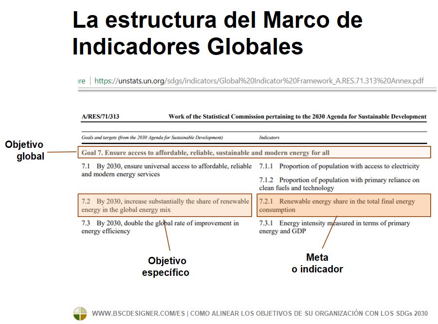 La estructura del Esquema de Indicadores Globales