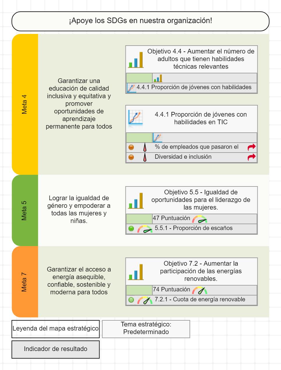 Mapa estratégico de SDGs con objetivos de negocios