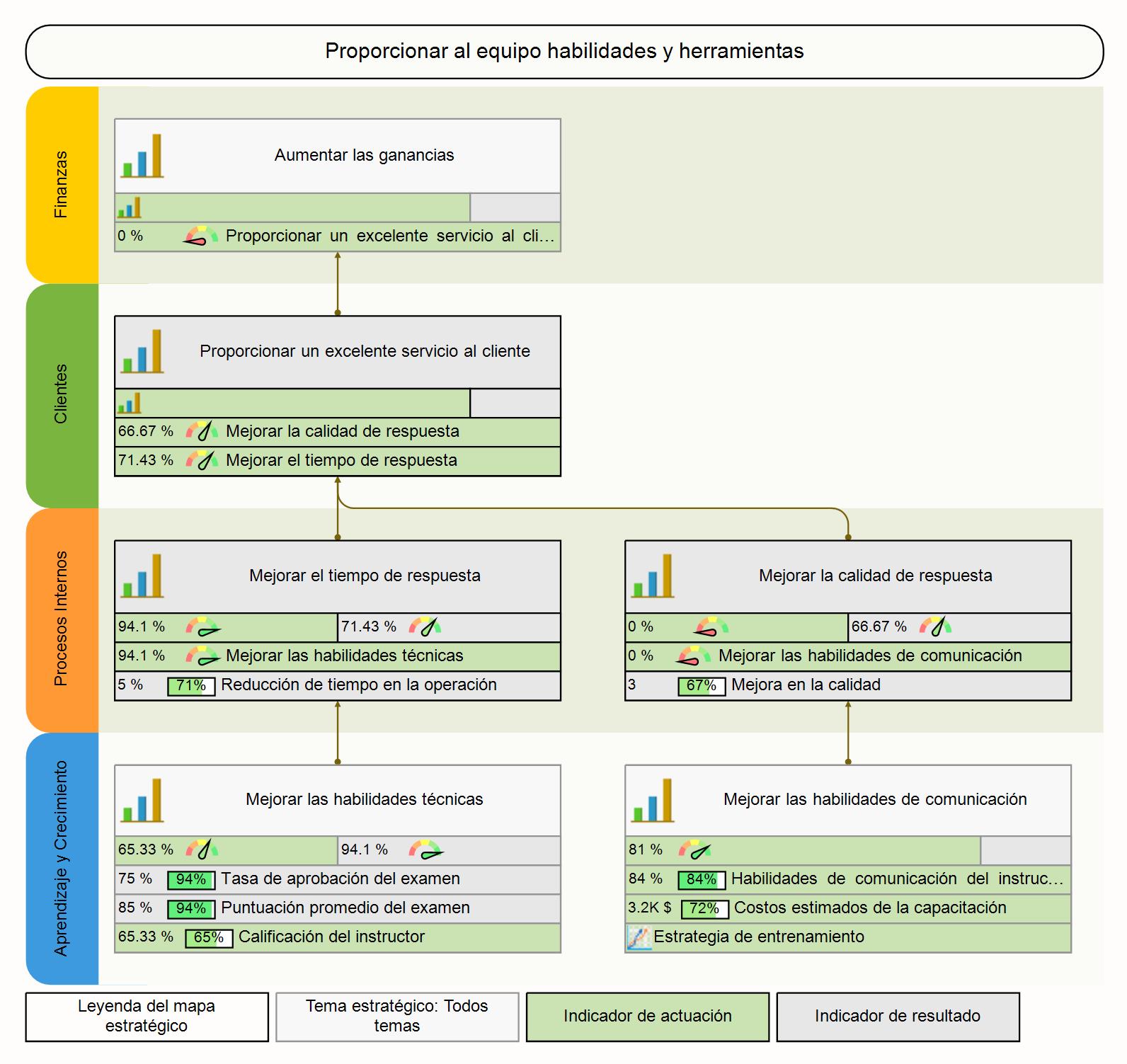 Alinear la capacitación con objetivos estratégicos formalizados en un mapa estratégico