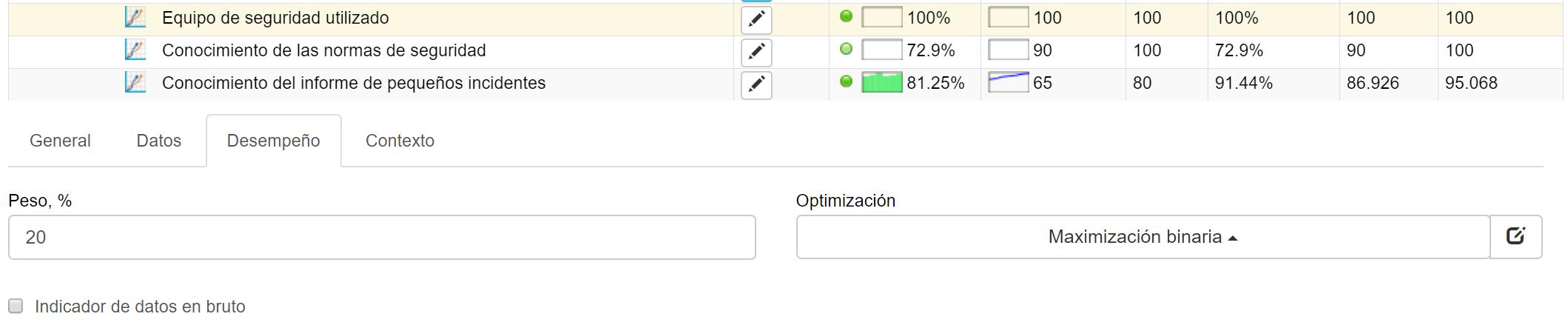 Optimización binaria para equipos de seguridad usando KPIs