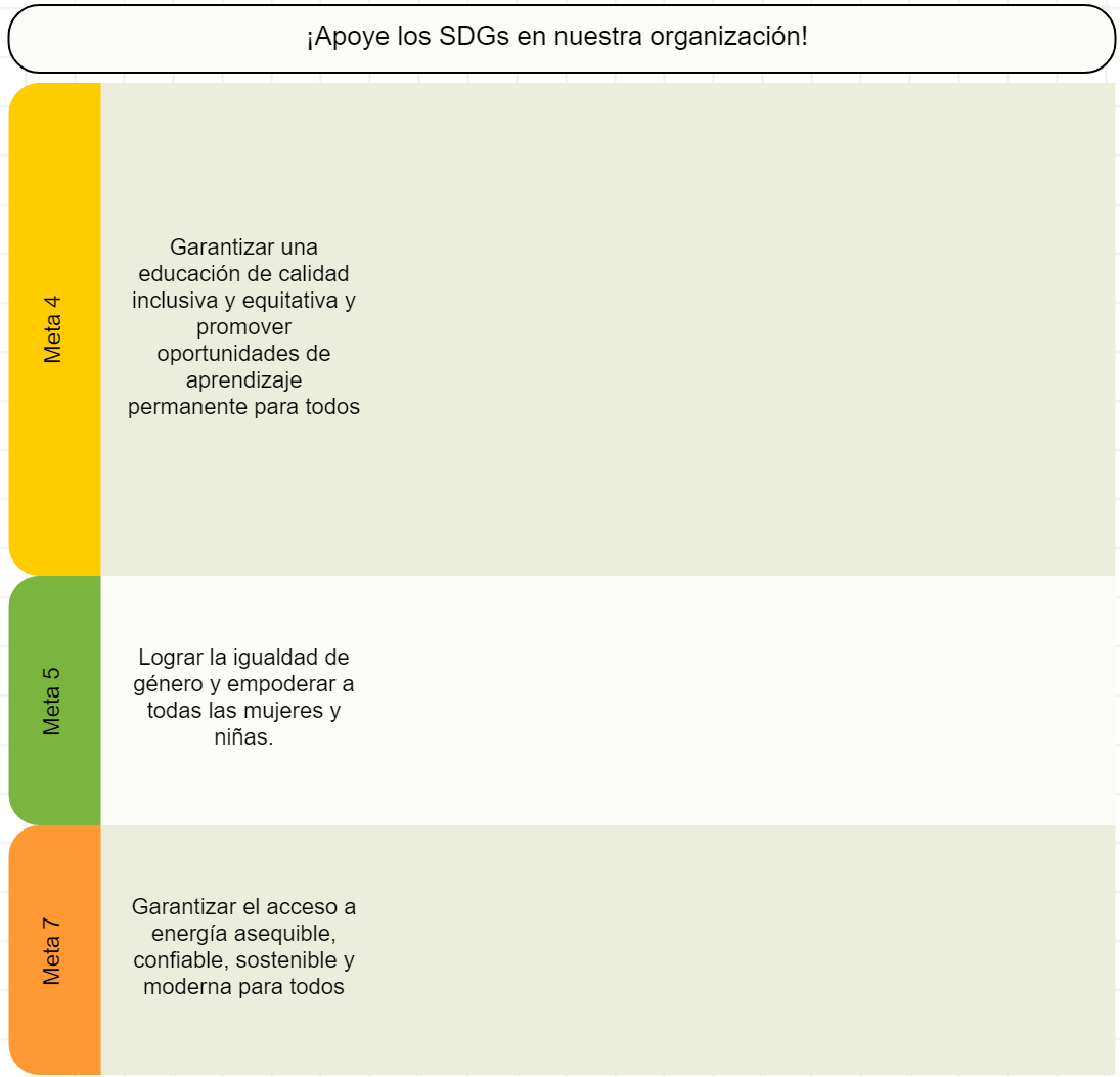 Plantilla del mapa estratégico con SDGs 2030