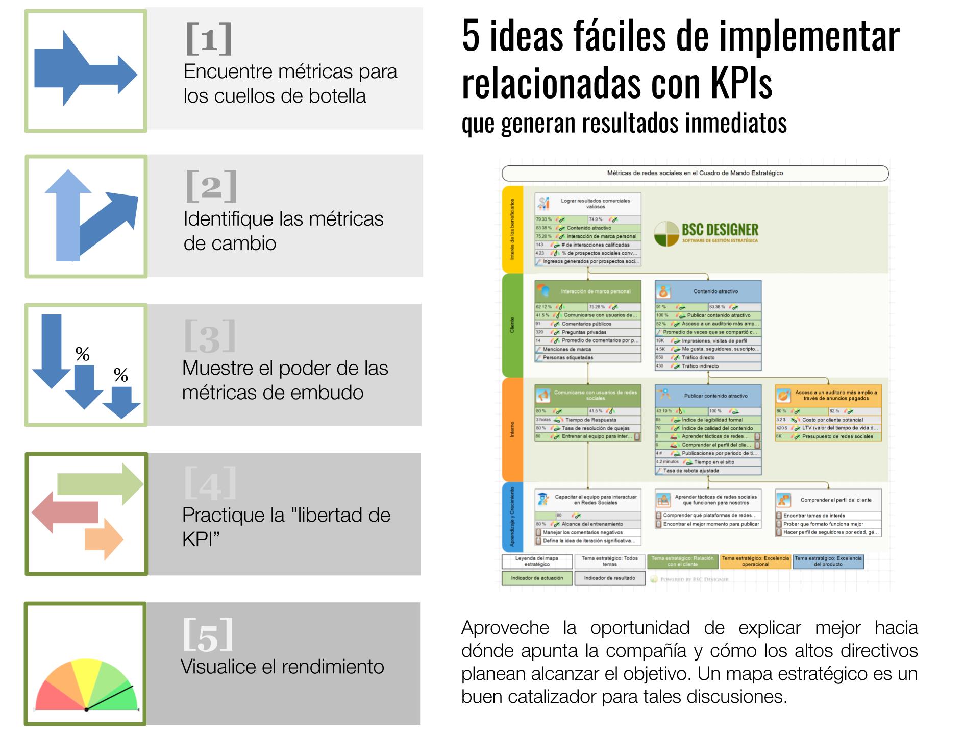 5 ideas fáciles de implementar relacionadas con KPIs que generan mejoras inmediatas