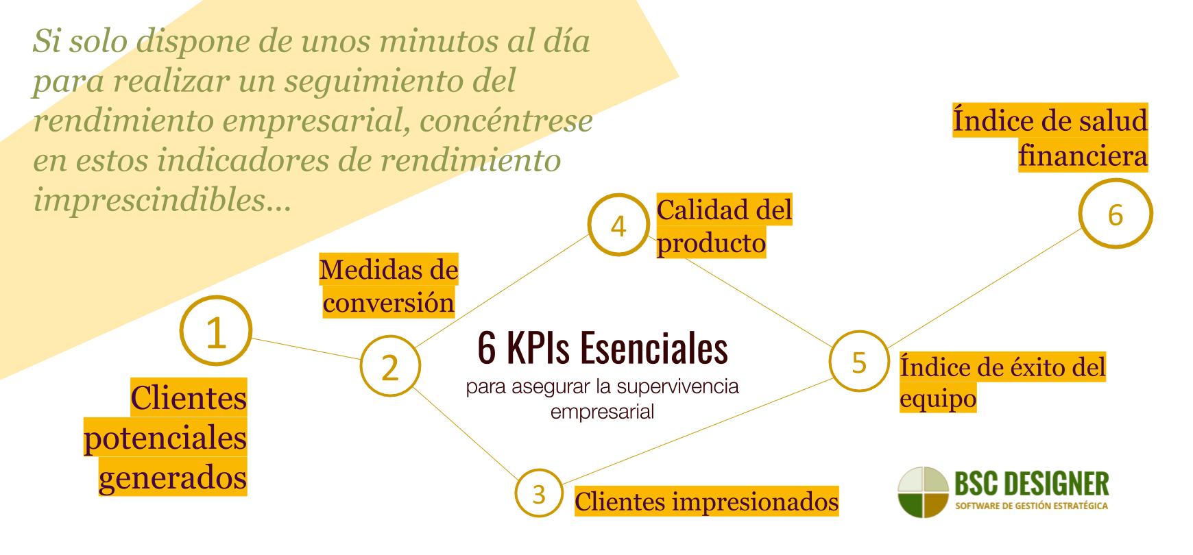 6 KPIs esenciales para asegurar la supervivencia empresarial