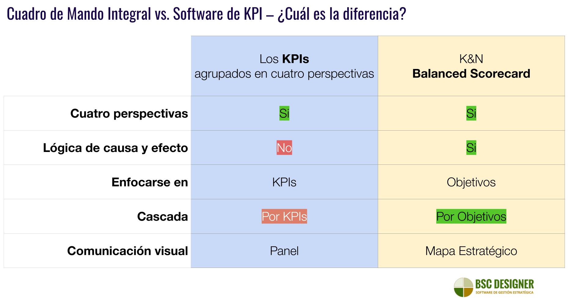 Comparación entre el software para Cuadro de Mando Integral K&N y el software para KPIs