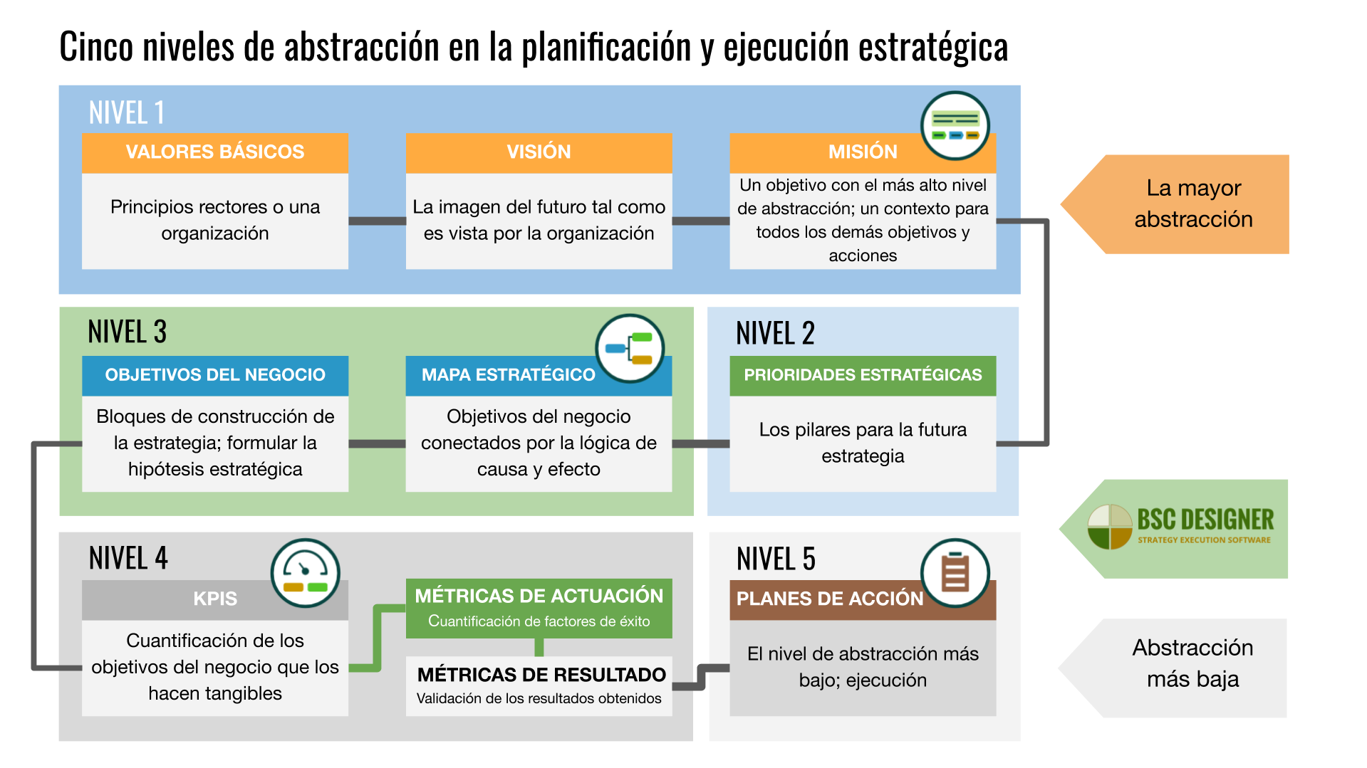 Cinco niveles de abstracción en la planificación y ejecución estratégica. Desde la visión, la misión y los valores fundamentales hasta las prioridades estratégicas (Temas), mapas estratégicos, objetivos del negocio y KPIs