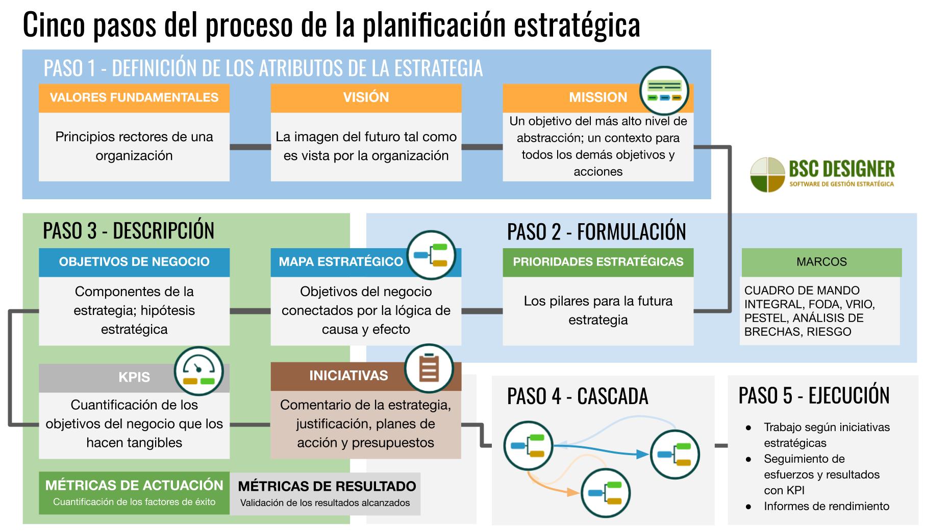 5 pasos del proceso de planificación estratégica desde la definición de valores, visión y misión hasta la descripción de la estrategia en mapas estratégicos con objetivos del negocio, KPIs e iniciativas.