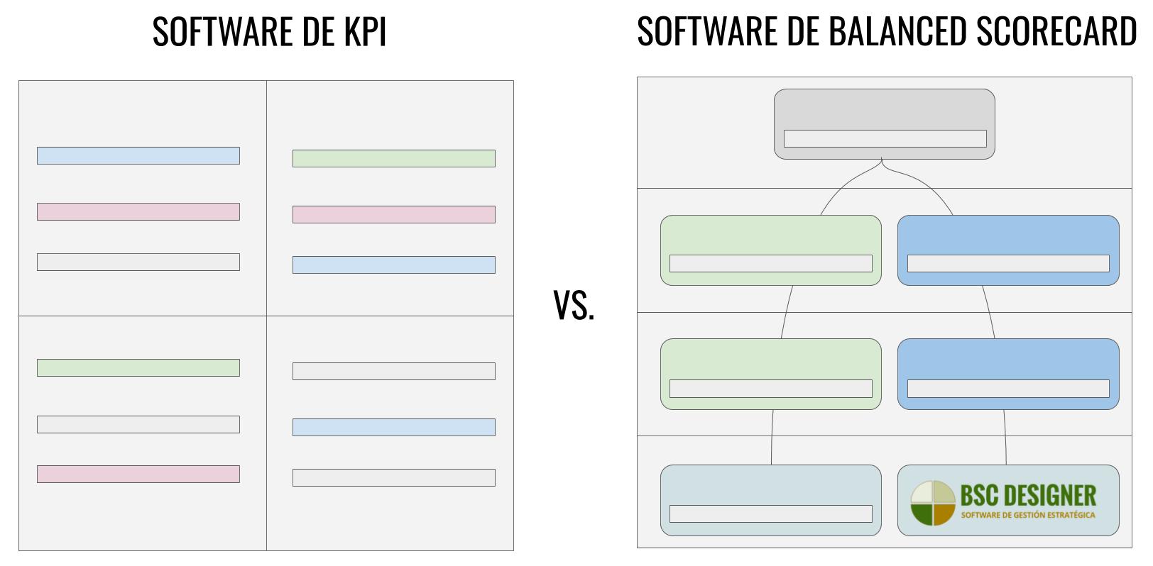 Cuadro de Mando Integral vs Software de KPI - ¿Cuál es la diferencia?