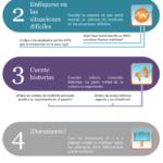 Infografía: 5 pasos para establecer una buena cultura de medición del desempeño