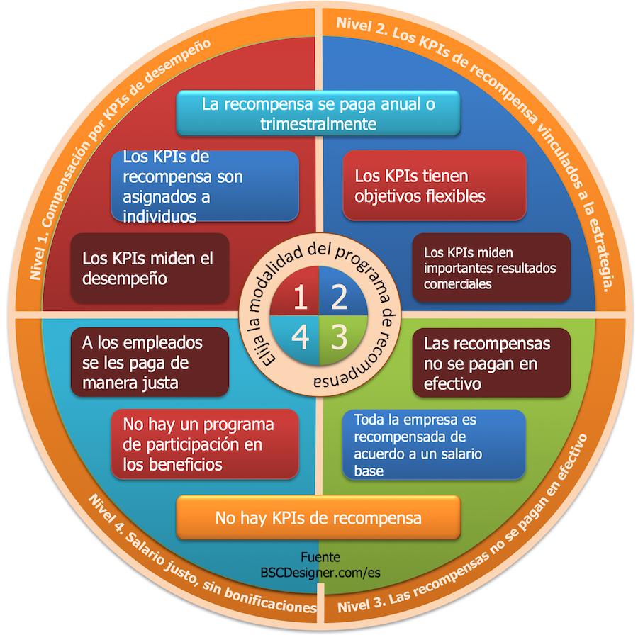 Elija la modalidad y los KPIs del programa de recompensa