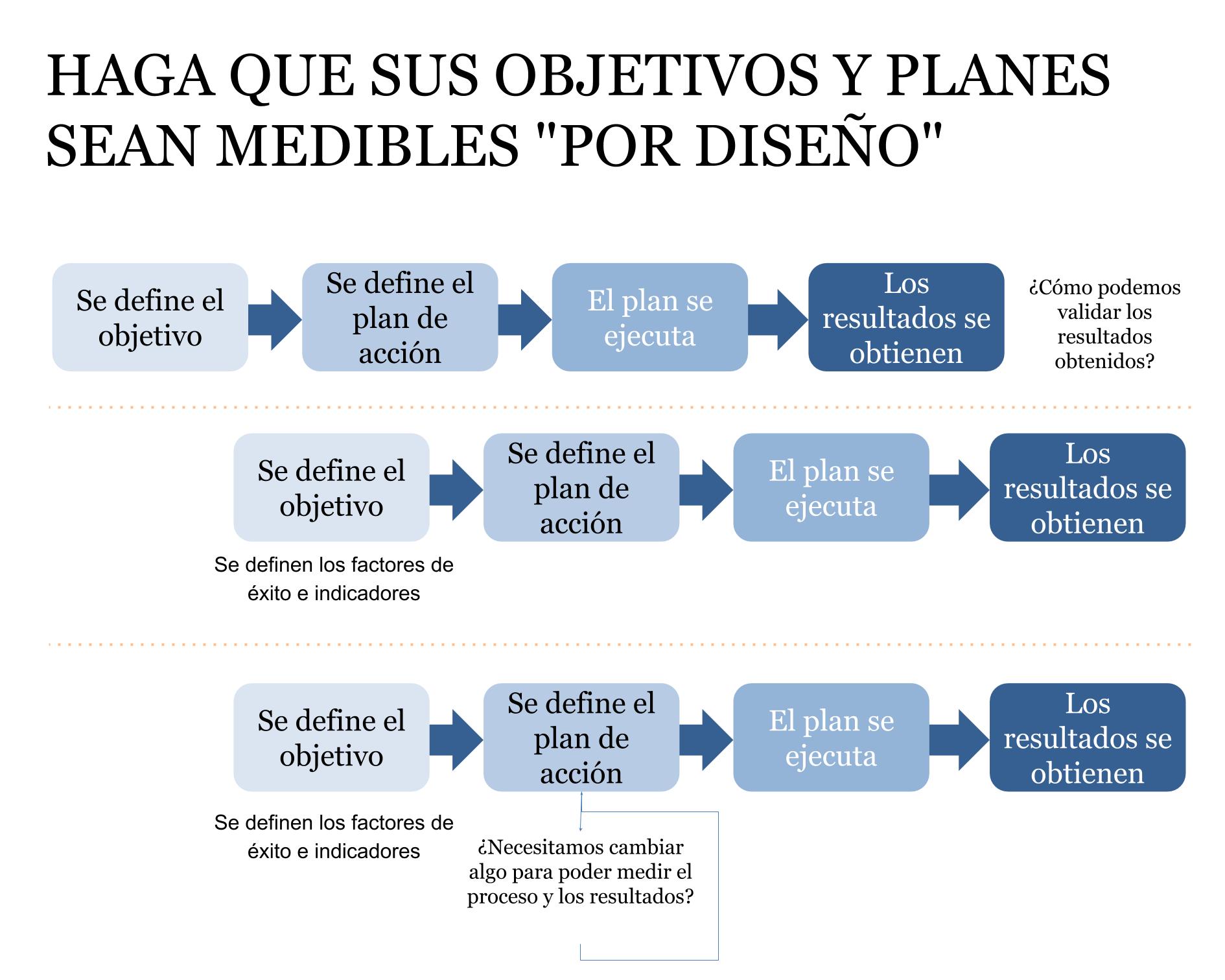 Desde solo un proceso a procesos y objetivos medidos por diseño