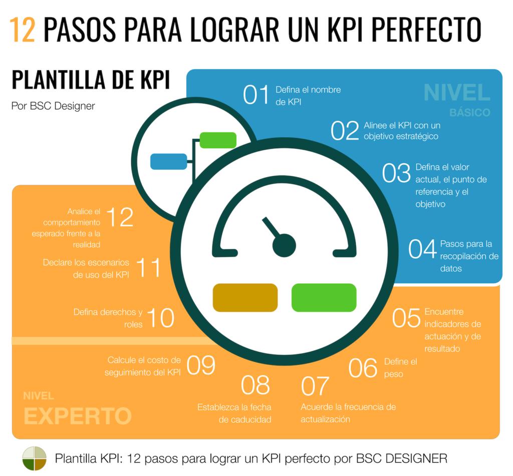 Plantilla de KPI: 12 pasos para lograr un KPI perfecto