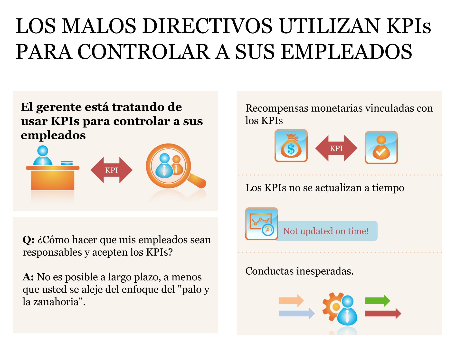 Los malos directivos usan KPIs para controlar a los empleados