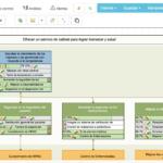 Ejemplo del mapa estratégico de Cuadro de Mando Integral para un Hospital